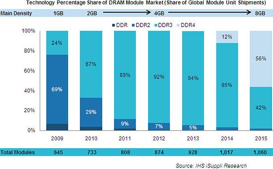 ddr4-memory-hitting-market-2014