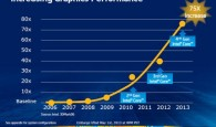 In May 2013, highly anticipated fourth generation Intel microprocessors were revealed. One of the intriguing aspect of the new microprocessor chip is that it will incorporate much faster graphics rendering technology which […]